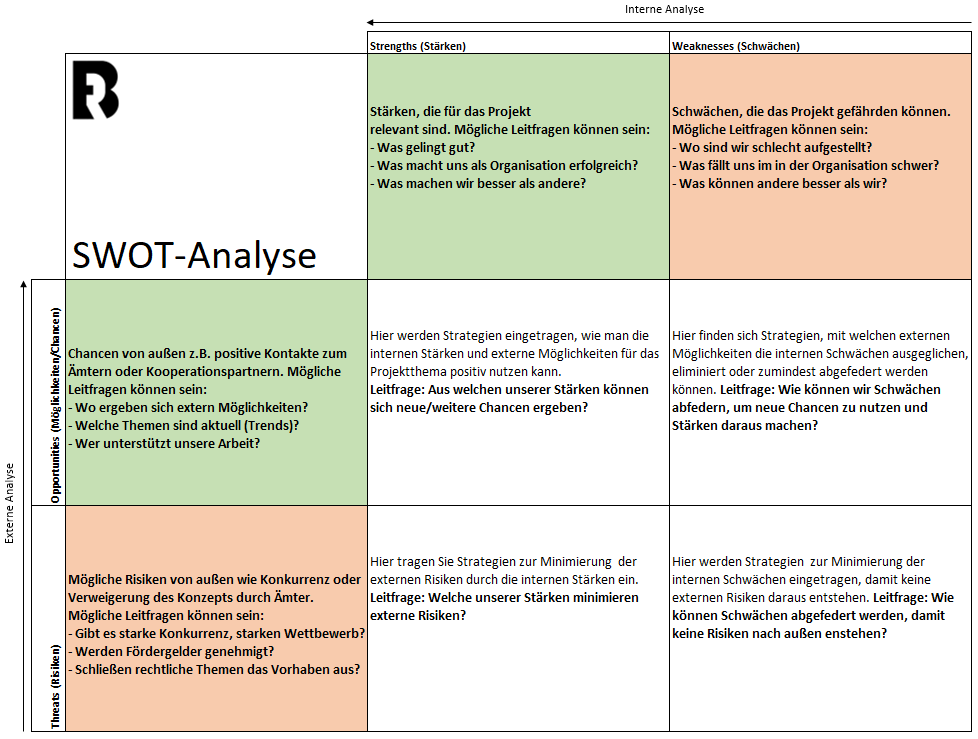 Projektmanagement SWOT